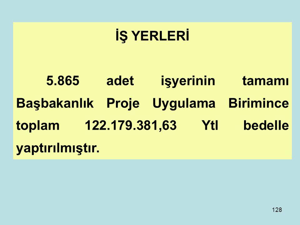 İŞ YERLERİ 5.865 adet işyerinin tamamı Başbakanlık Proje Uygulama Birimince toplam 122.179.381,63 Ytl bedelle yaptırılmıştır.