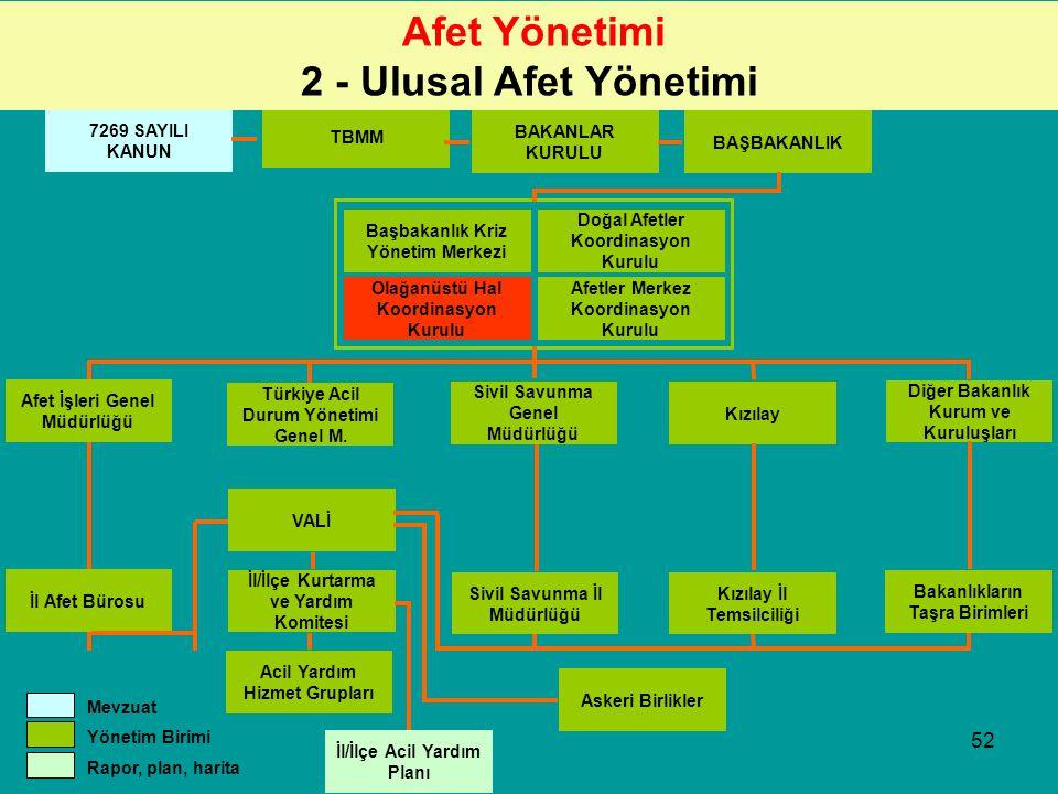 Afet Yönetimi 2 - Ulusal Afet Yönetimi