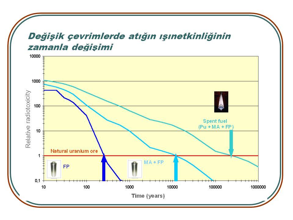 Değişik çevrimlerde atığın ışınetkinliğinin zamanla değişimi