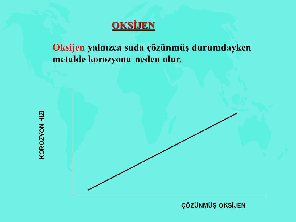 Oksijen yalnızca suda çözünmüş durumdayken