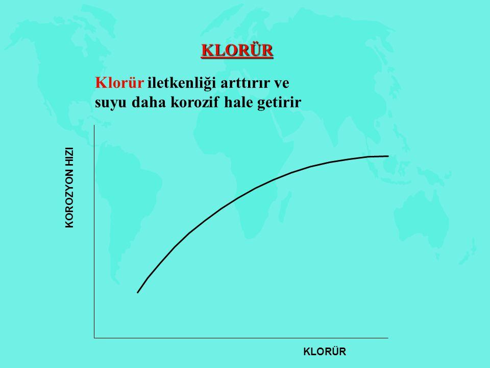 Klorür iletkenliği arttırır ve suyu daha korozif hale getirir
