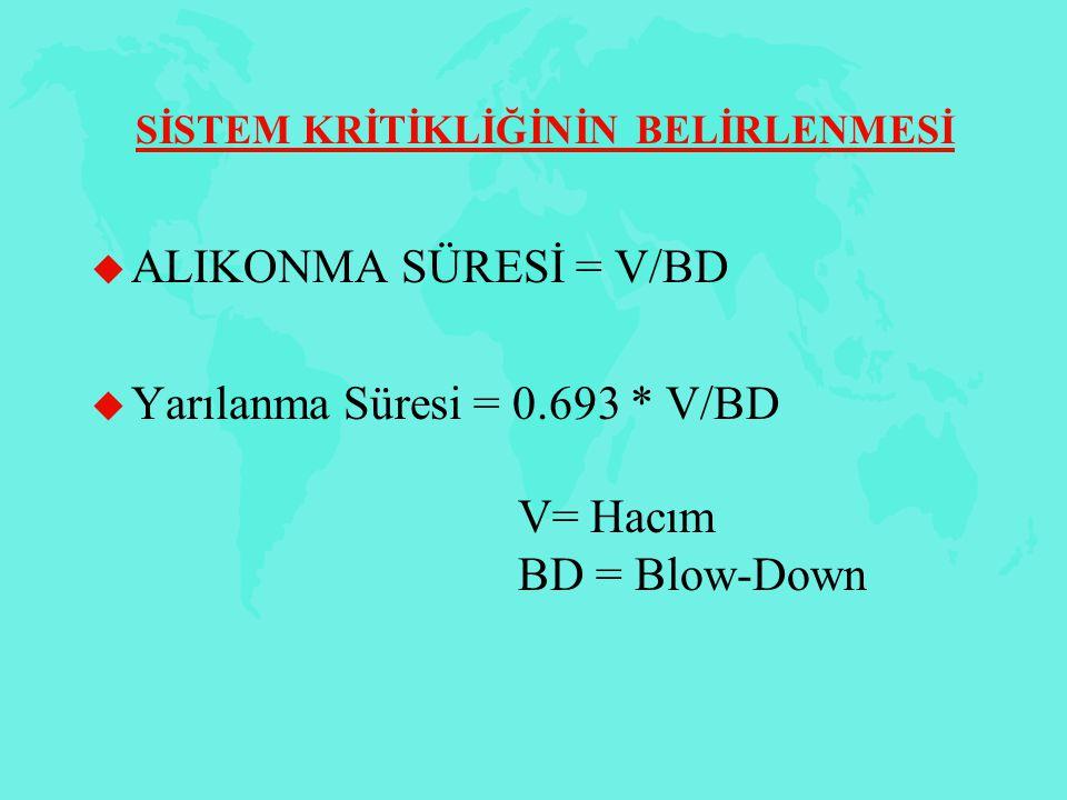 Yarılanma Süresi = 0.693 * V/BD V= Hacım BD = Blow-Down