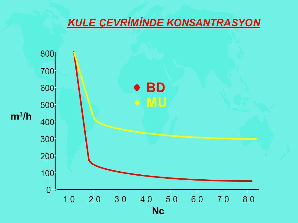 BD MU KULE ÇEVRİMİNDE KONSANTRASYON m3/h Nc 1.0 2.0 3.0 4.0 5.0 6.0