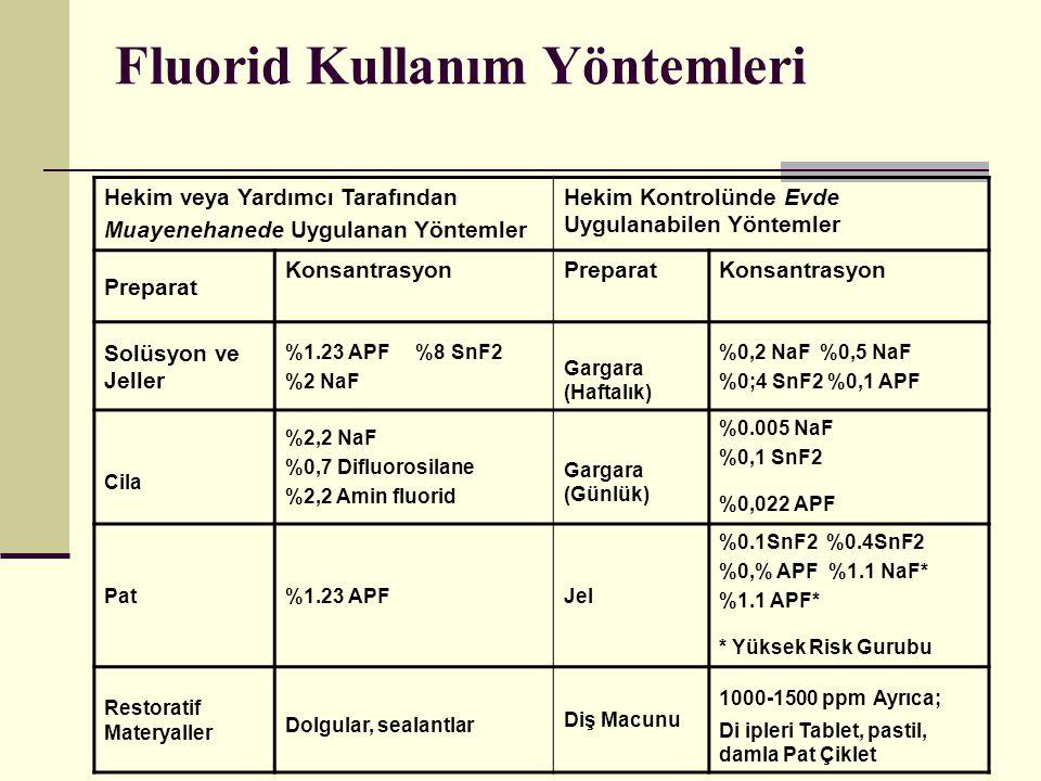 Fluorid Kullanım Yöntemleri