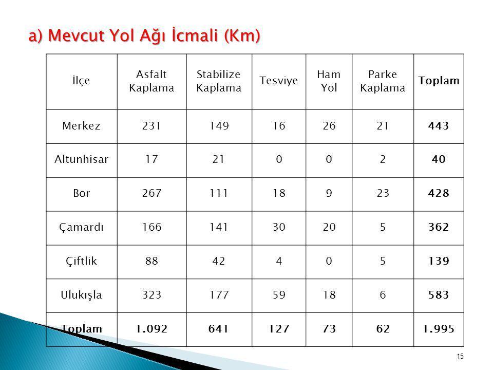a) Mevcut Yol Ağı İcmali (Km)