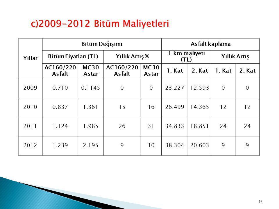 c)2009-2012 Bitüm Maliyetleri Yıllar Bitüm Değişimi Asfalt kaplama
