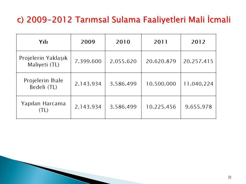 c) 2009-2012 Tarımsal Sulama Faaliyetleri Mali İcmali
