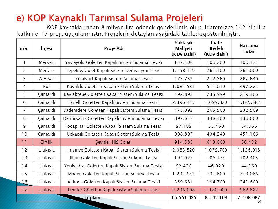 e) KOP Kaynaklı Tarımsal Sulama Projeleri