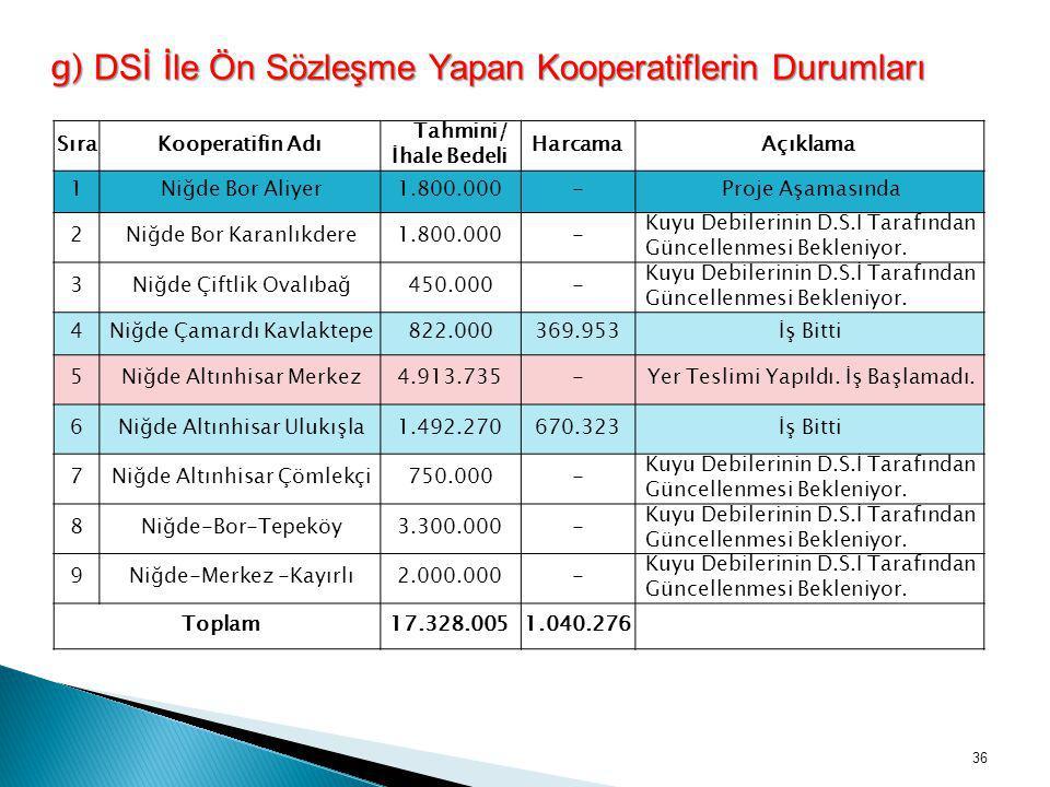 g) DSİ İle Ön Sözleşme Yapan Kooperatiflerin Durumları