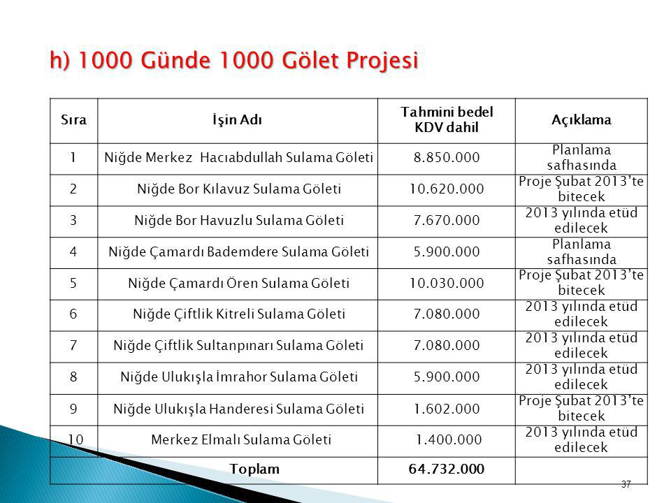 Proje Şubat 2013'te bitecek