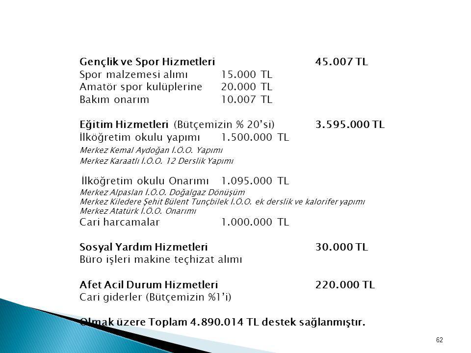 Gençlik ve Spor Hizmetleri 45.007 TL Spor malzemesi alımı 15.000 TL