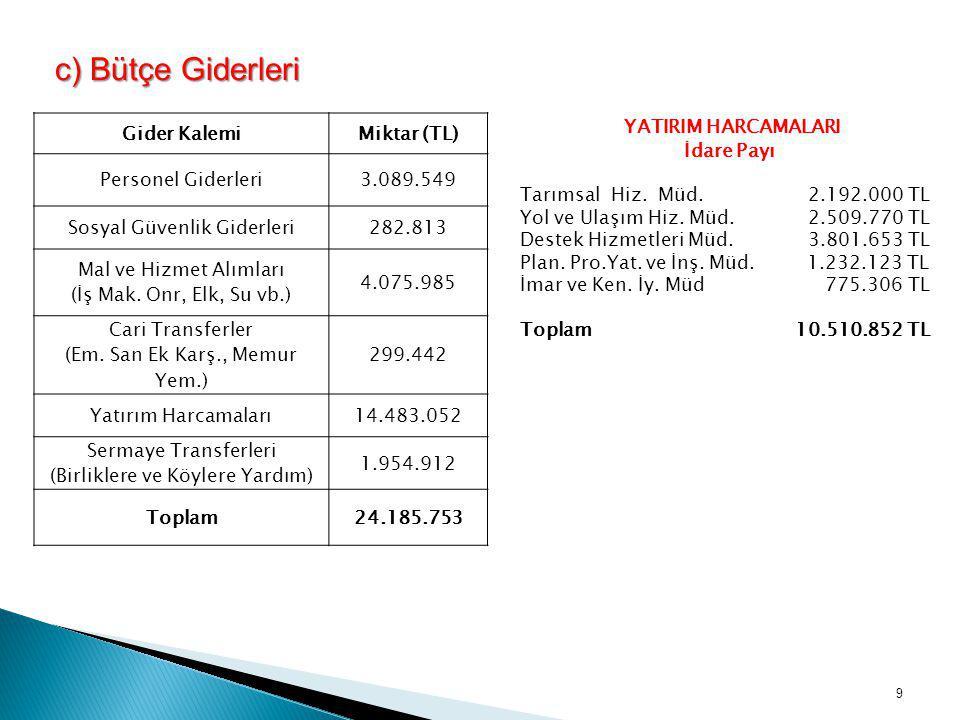 c) Bütçe Giderleri YATIRIM HARCAMALARI Gider Kalemi Miktar (TL)