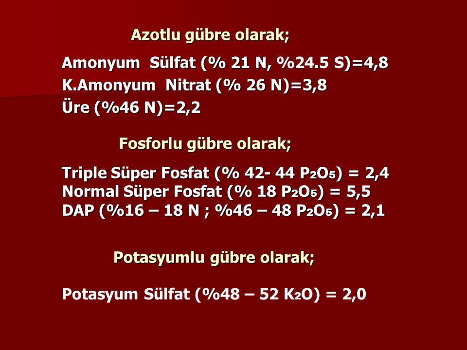 Azotlu gübre olarak; Amonyum Sülfat (% 21 N, %24.5 S)=4,8. K.Amonyum Nitrat (% 26 N)=3,8. Üre (%46 N)=2,2.