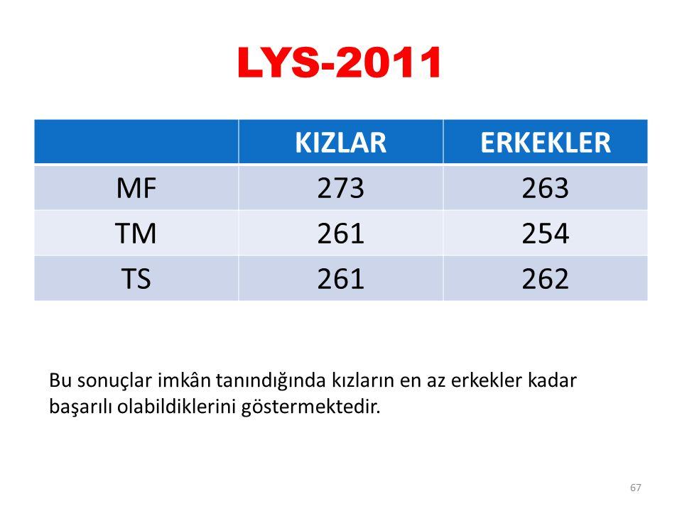 LYS-2011 KIZLAR ERKEKLER MF 273 263 TM 261 254 TS 262
