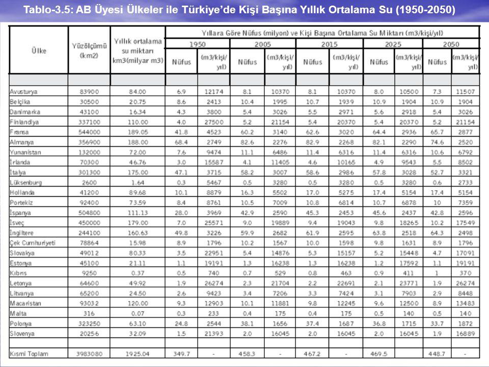 Tablo-3.5: AB Üyesi Ülkeler ile Türkiye'de Kişi Başına Yıllık Ortalama Su (1950-2050)