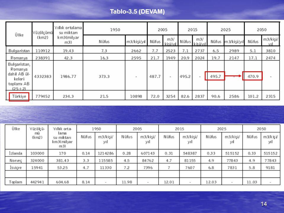 Tablo-3.5 (DEVAM)