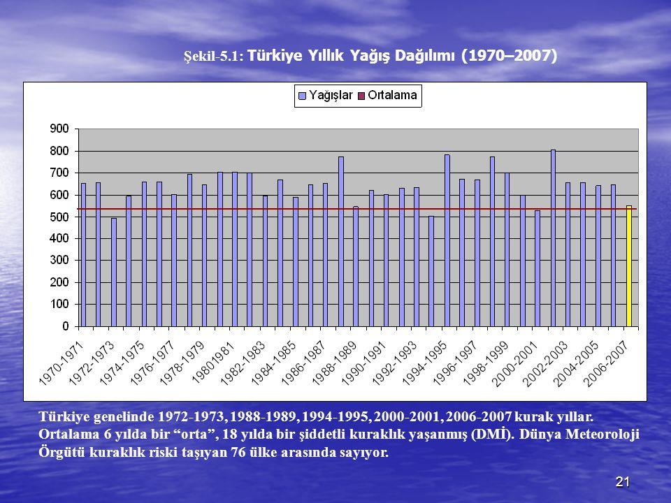 Şekil-5.1: Türkiye Yıllık Yağış Dağılımı (1970–2007)