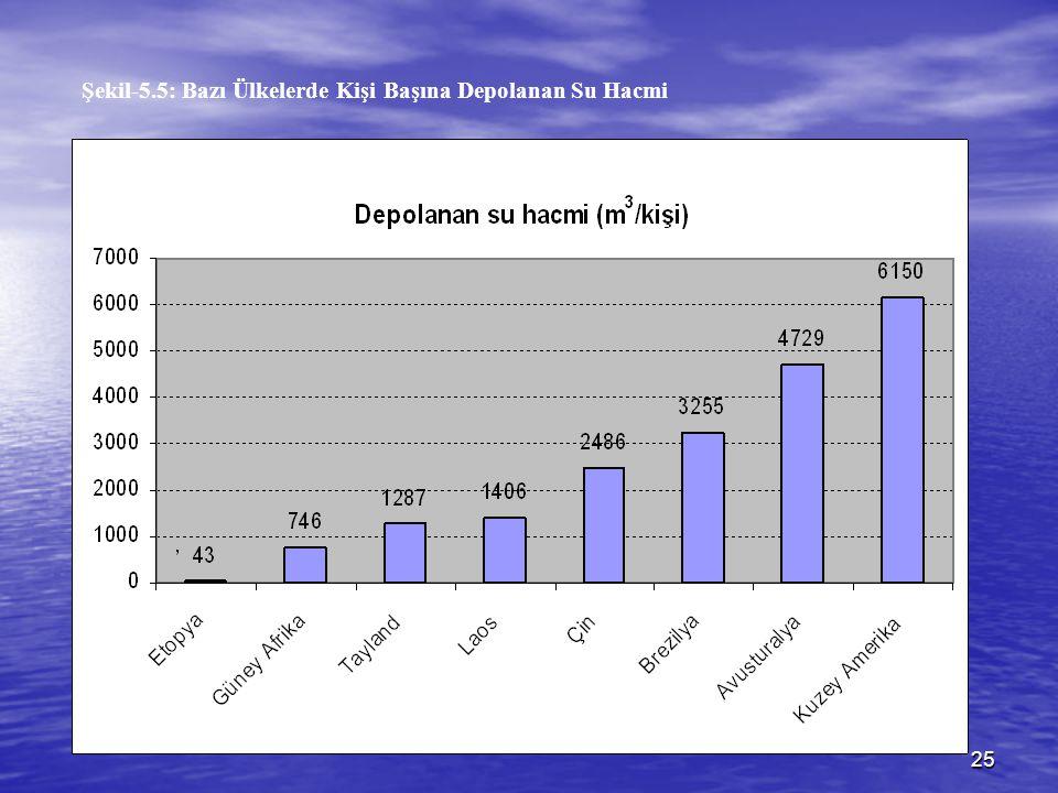 Şekil-5.5: Bazı Ülkelerde Kişi Başına Depolanan Su Hacmi
