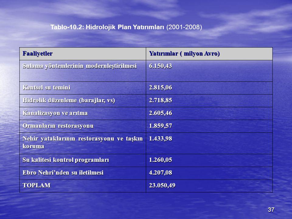 Tablo-10.2: Hidrolojik Plan Yatırımları (2001-2008)