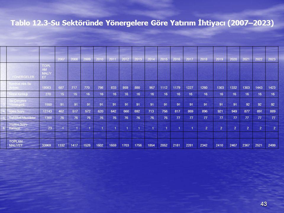 Tablo 12.3-Su Sektöründe Yönergelere Göre Yatırım İhtiyacı (2007–2023)