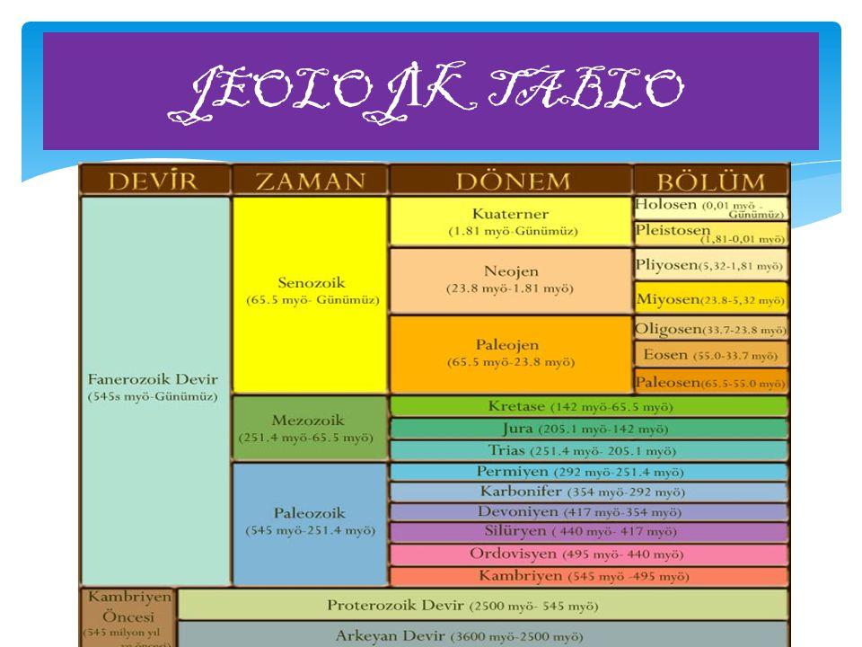 JEOLOJİK TABLO