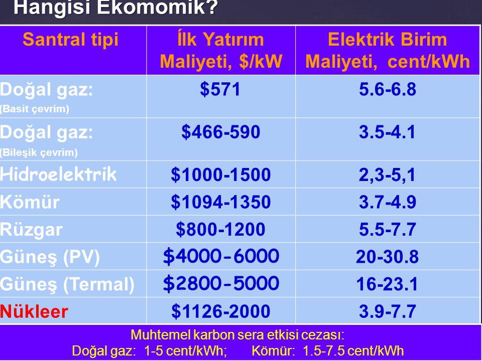 Ílk Yatırım Maliyeti, $/kW Elektrik Birim Maliyeti, cent/kWh