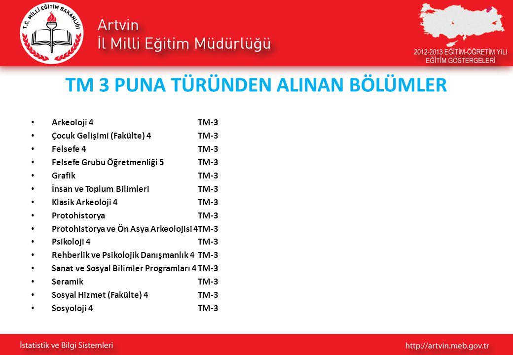 TM 3 PUNA TÜRÜNDEN ALINAN BÖLÜMLER