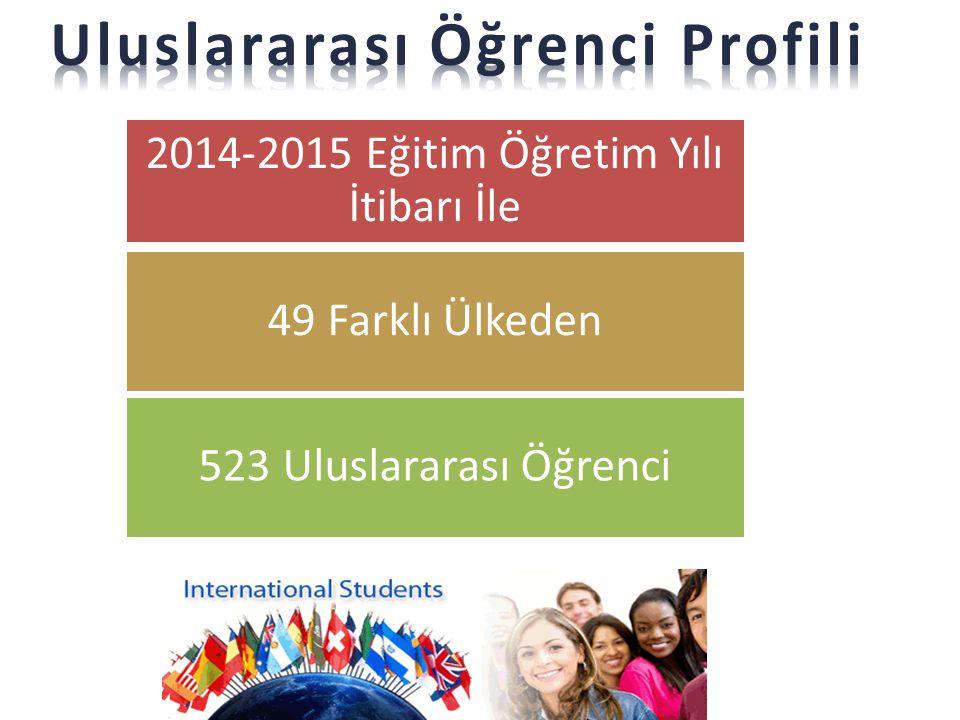 Uluslararası Öğrenci Profili