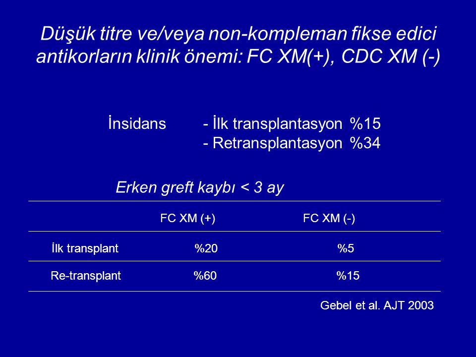 Düşük titre ve/veya non-kompleman fikse edici antikorların klinik önemi: FC XM(+), CDC XM (-)