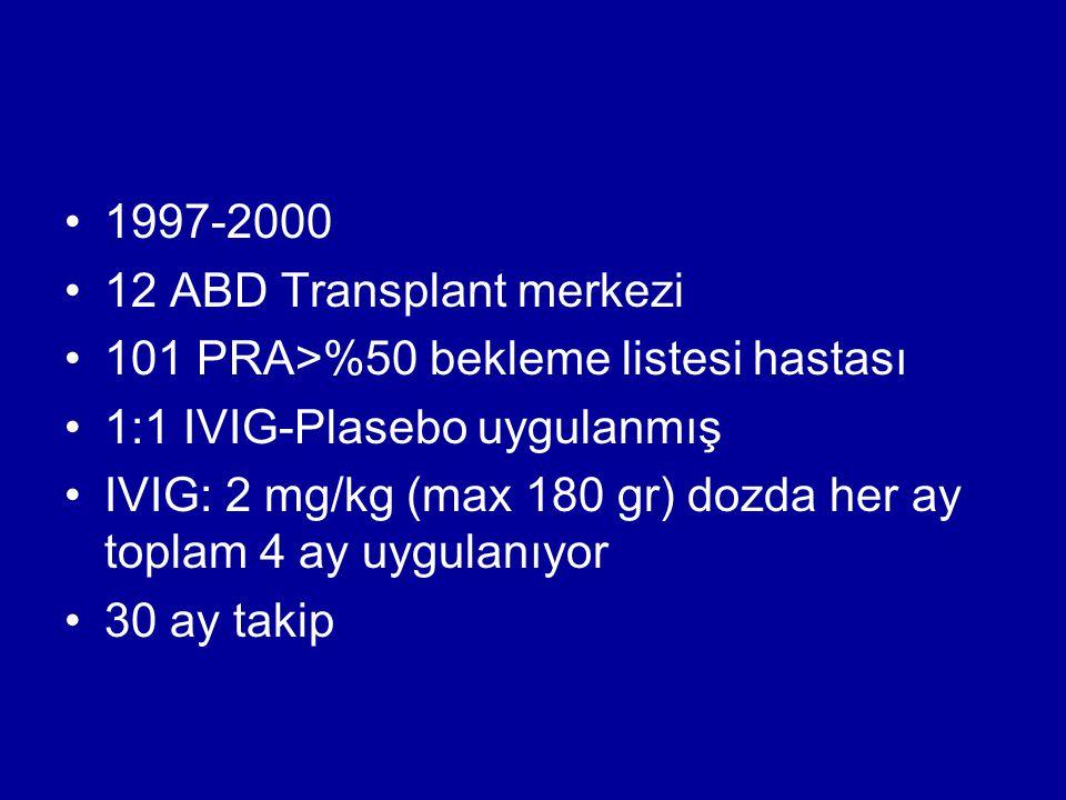 1997-2000 12 ABD Transplant merkezi. 101 PRA>%50 bekleme listesi hastası. 1:1 IVIG-Plasebo uygulanmış.