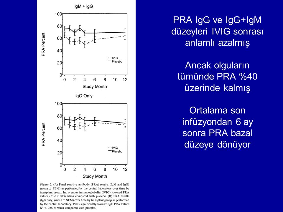 PRA IgG ve IgG+IgM düzeyleri IVIG sonrası anlamlı azalmış Ancak olguların tümünde PRA %40 üzerinde kalmış Ortalama son infüzyondan 6 ay sonra PRA bazal düzeye dönüyor