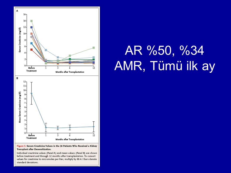 AR %50, %34 AMR, Tümü ilk ay