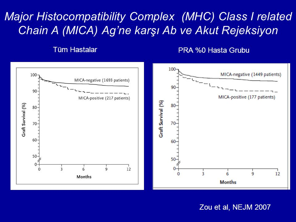 Major Histocompatibility Complex (MHC) Class I related Chain A (MICA) Ag'ne karşı Ab ve Akut Rejeksiyon