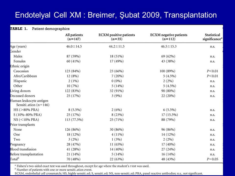 Endotelyal Cell XM : Breimer, Şubat 2009, Transplantation