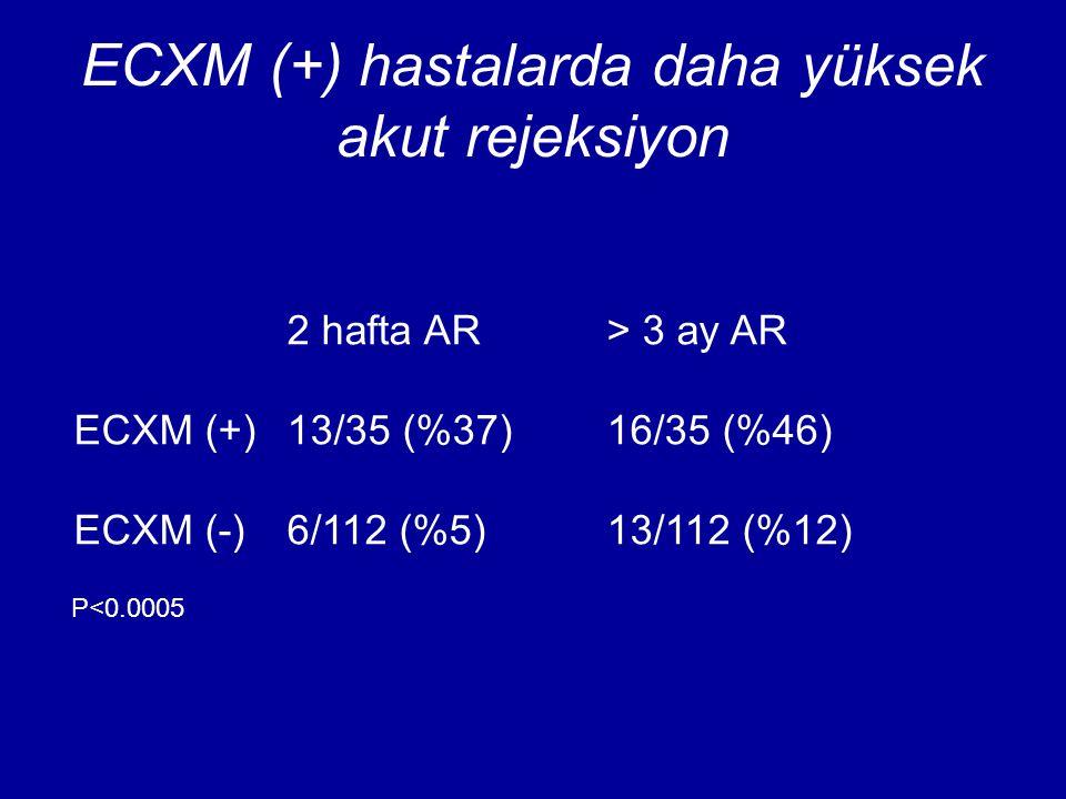ECXM (+) hastalarda daha yüksek akut rejeksiyon