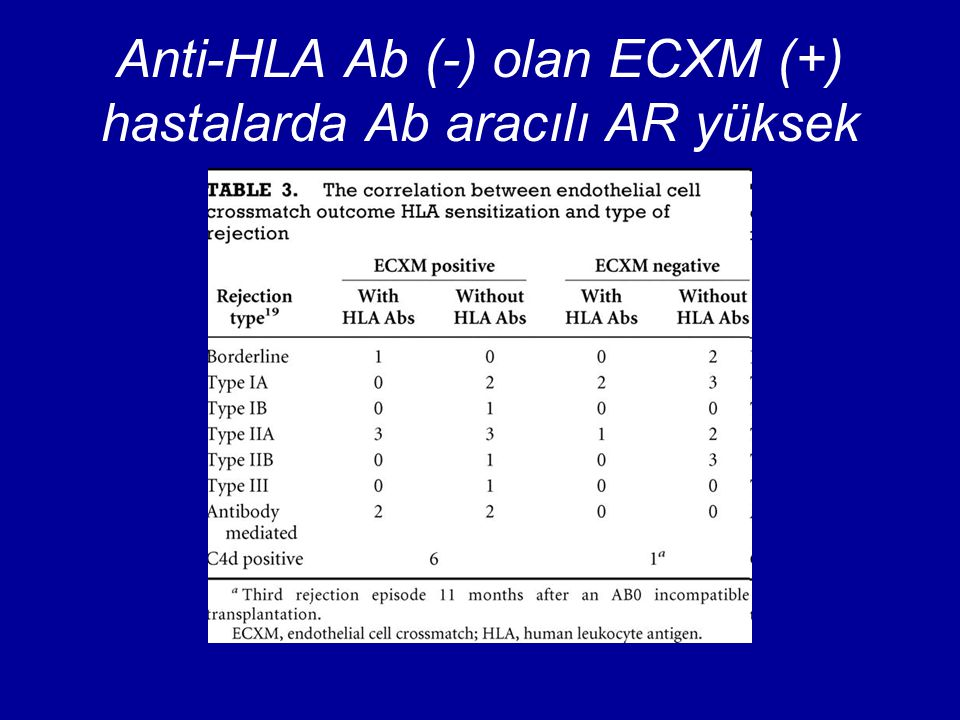 Anti-HLA Ab (-) olan ECXM (+) hastalarda Ab aracılı AR yüksek