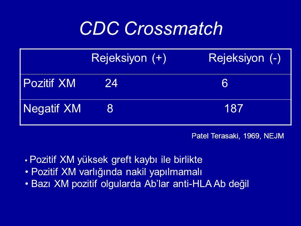 CDC Crossmatch Rejeksiyon (+) Rejeksiyon (-) Pozitif XM 24 6