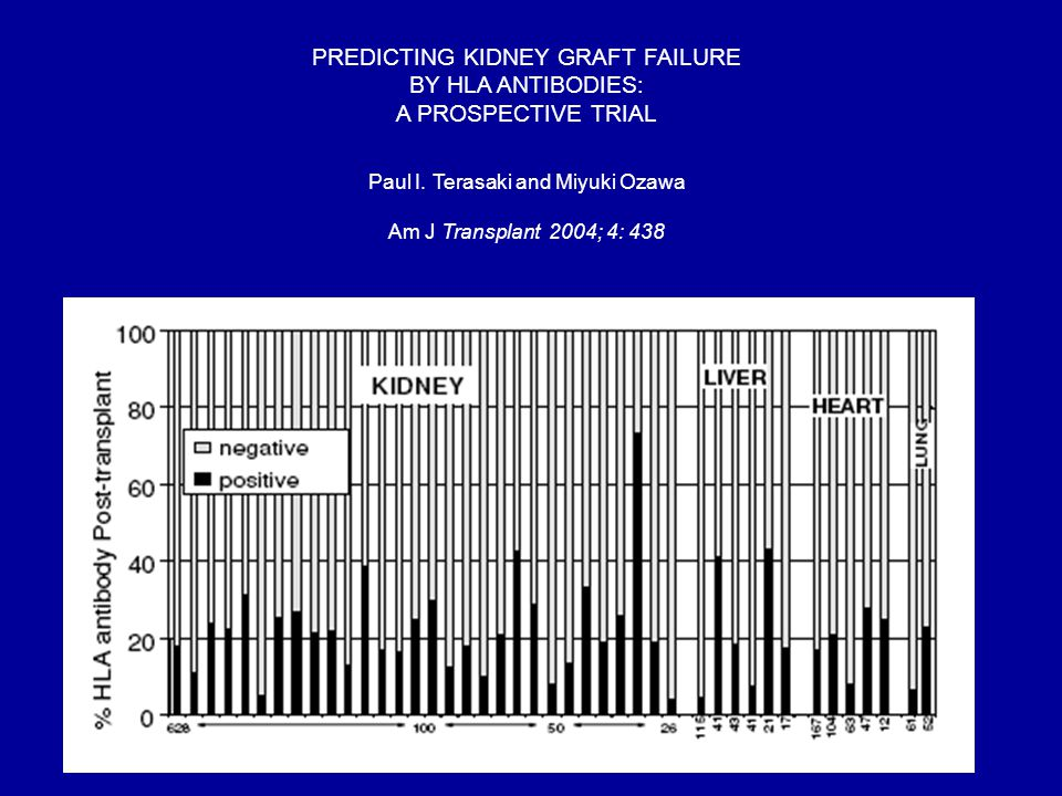 PREDICTING KIDNEY GRAFT FAILURE BY HLA ANTIBODIES: A PROSPECTIVE TRIAL Paul I.