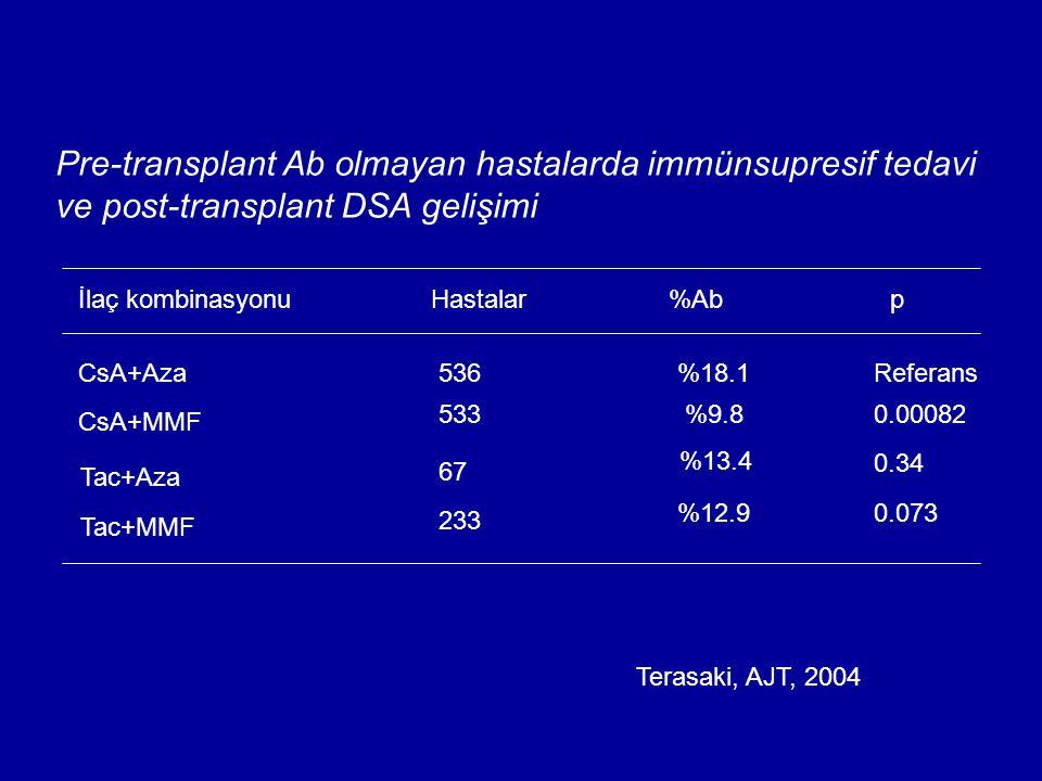 Pre-transplant Ab olmayan hastalarda immünsupresif tedavi