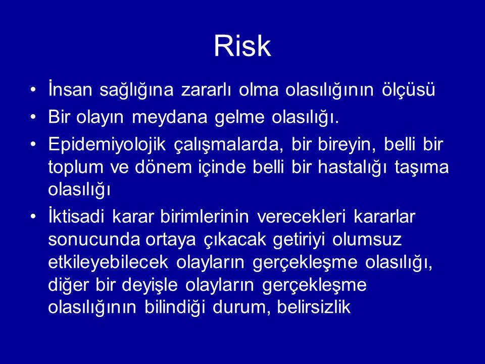 Risk İnsan sağlığına zararlı olma olasılığının ölçüsü