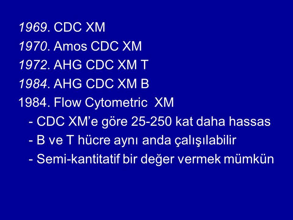 1969. CDC XM 1970. Amos CDC XM. 1972. AHG CDC XM T. 1984. AHG CDC XM B. 1984. Flow Cytometric XM.