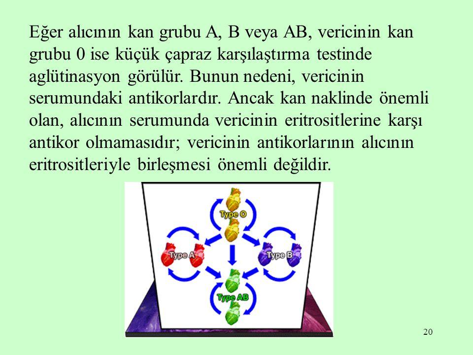 Eğer alıcının kan grubu A, B veya AB, vericinin kan grubu 0 ise küçük çapraz karşılaştırma testinde aglütinasyon görülür.