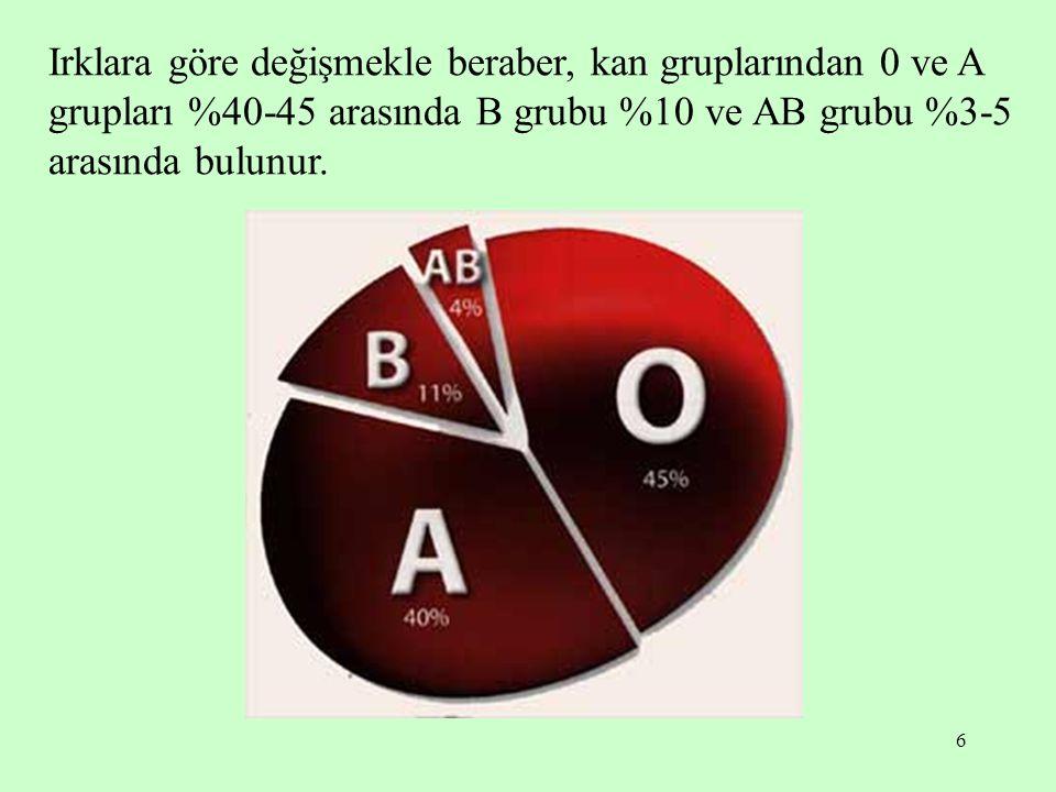 Irklara göre değişmekle beraber, kan gruplarından 0 ve A grupları %40-45 arasında B grubu %10 ve AB grubu %3-5 arasında bulunur.