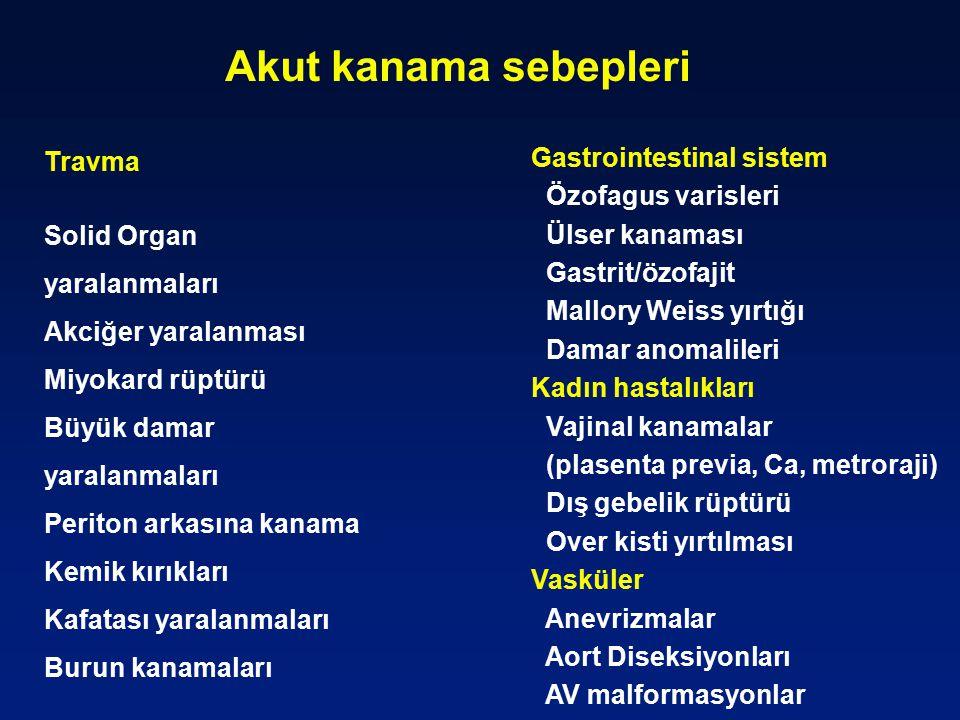 Akut kanama sebepleri Gastrointestinal sistem Travma