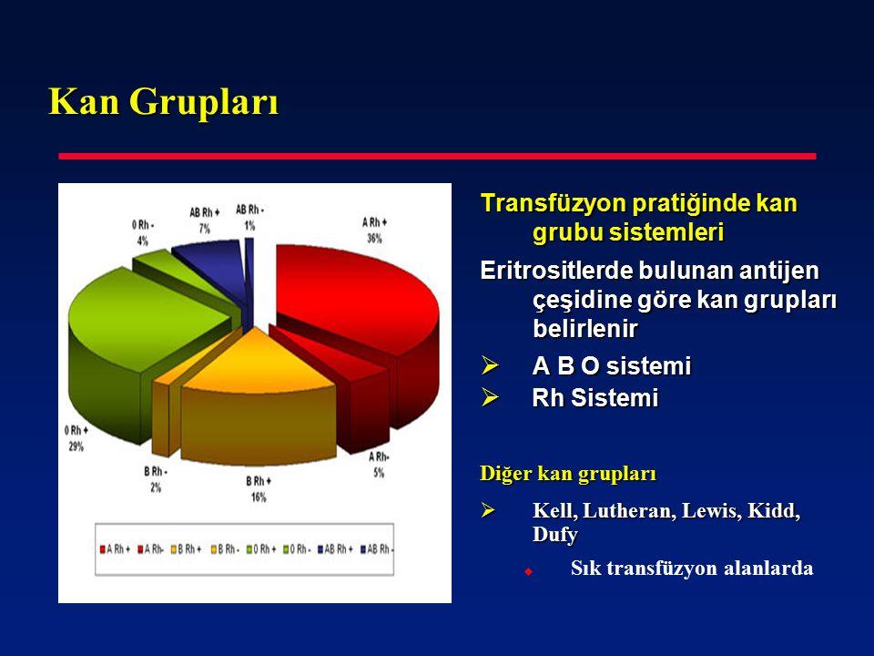 Kan Grupları Transfüzyon pratiğinde kan grubu sistemleri