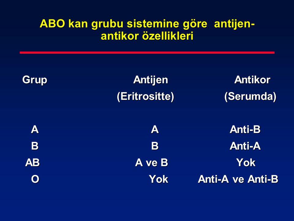 ABO kan grubu sistemine göre antijen- antikor özellikleri