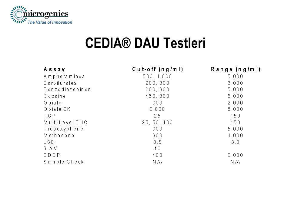 CEDIA® DAU Testleri
