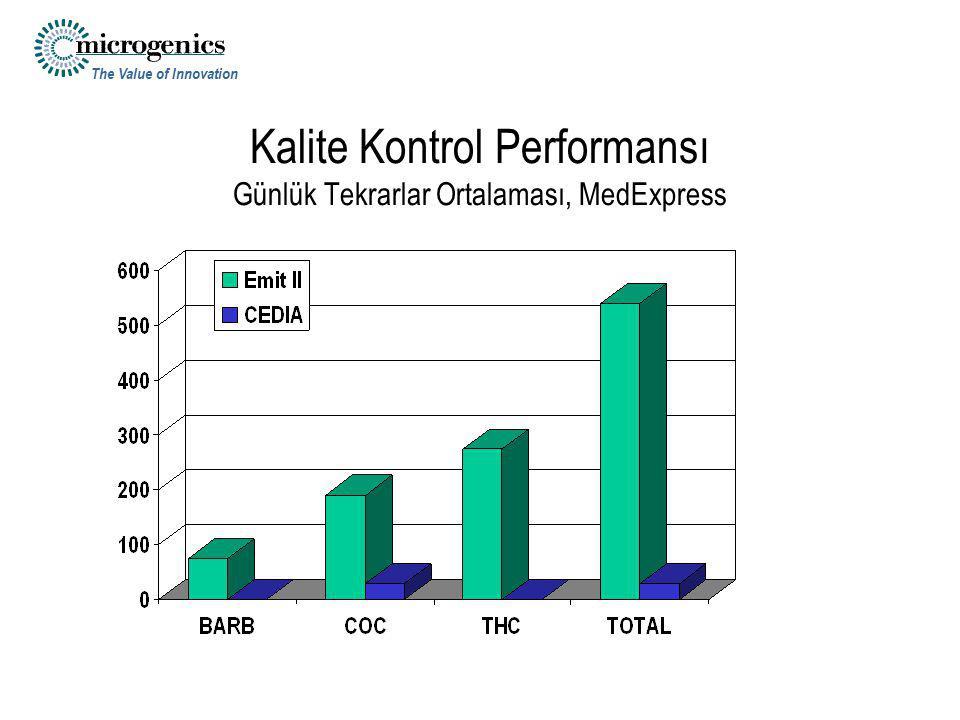 Kalite Kontrol Performansı Günlük Tekrarlar Ortalaması, MedExpress
