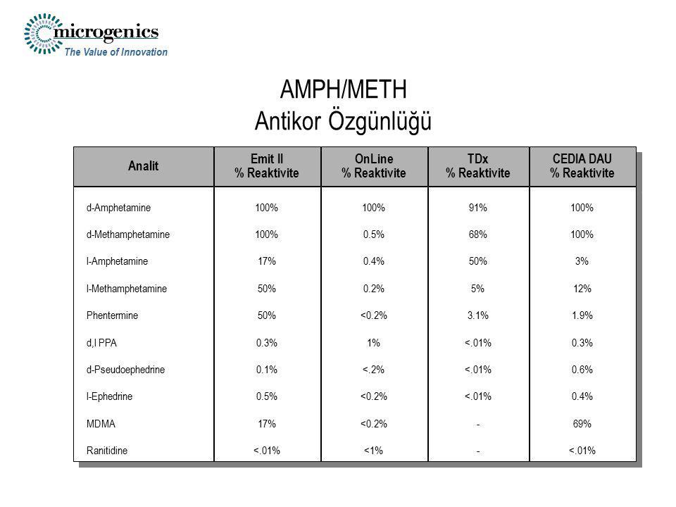 AMPH/METH Antikor Özgünlüğü
