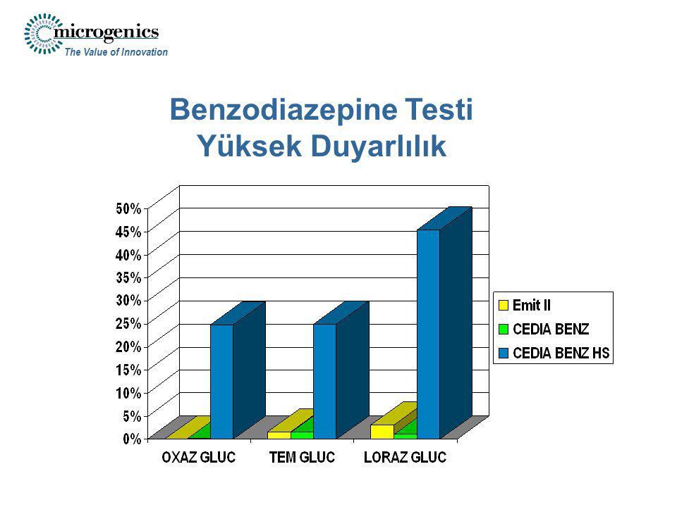 Benzodiazepine Testi Yüksek Duyarlılık